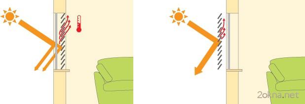 Солнцезащитные наружные жалюзи - фото