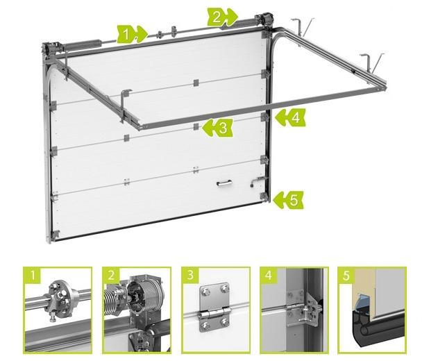 Конструкция подъемно-секционных гаражных ворот