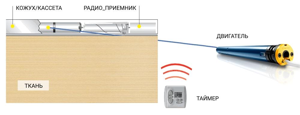 Автоматические рулонные шторы с электроприводом